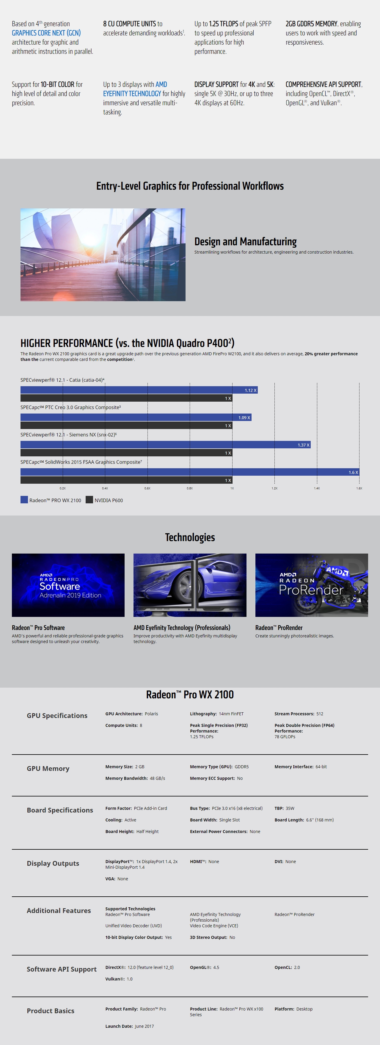 A large marketing image providing additional information about the product AMD Radeon Pro WX 2100 2GB GDDR5 - Additional alt info not provided