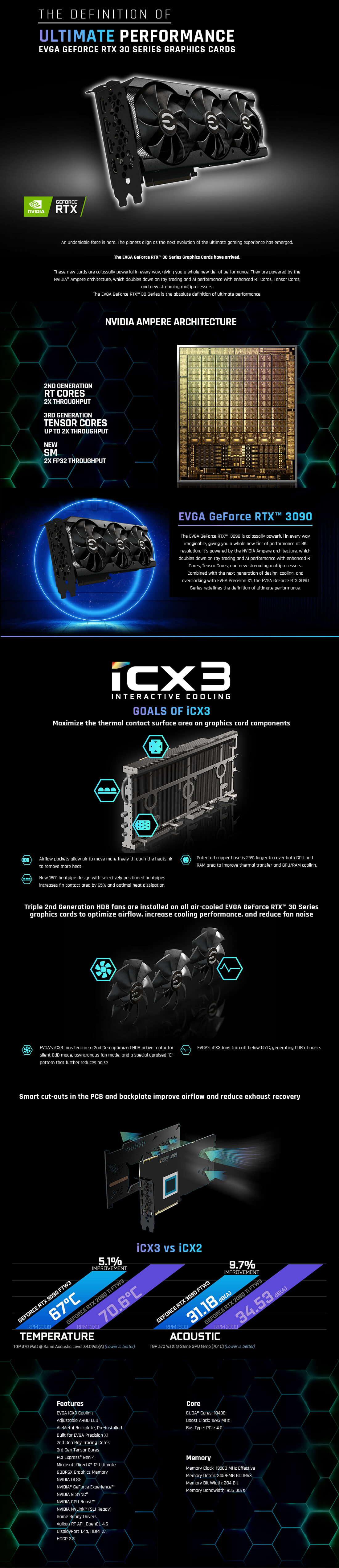 A large marketing image providing additional information about the product eVGA GeForce RTX 3090 XC3 24GB GDDR6X - Additional alt info not provided