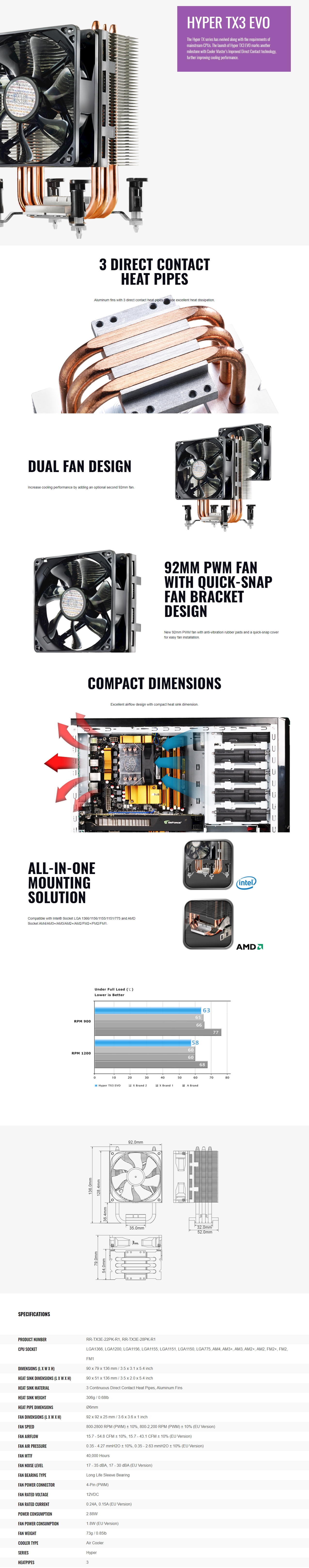 A large marketing image providing additional information about the product Cooler Master Hyper TX3 EVO CPU Cooler - Additional alt info not provided