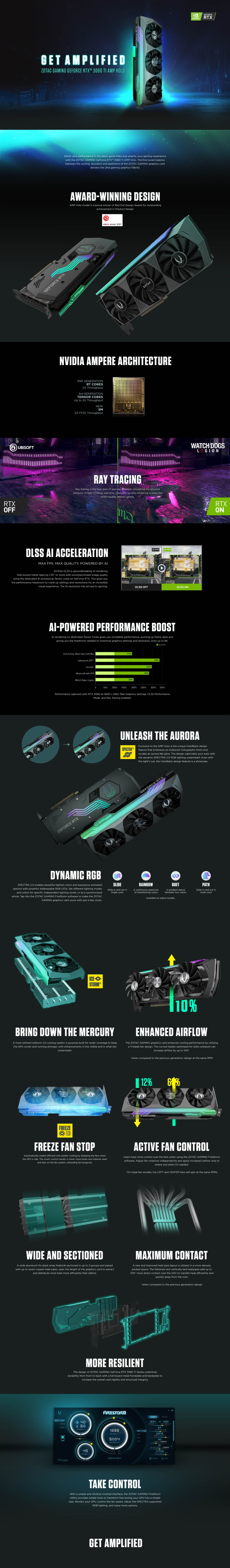 A large marketing image providing additional information about the product ZOTAC GAMING GeForce RTX 3080 Ti AMP Holo 12GB GDDR6X - Additional alt info not provided
