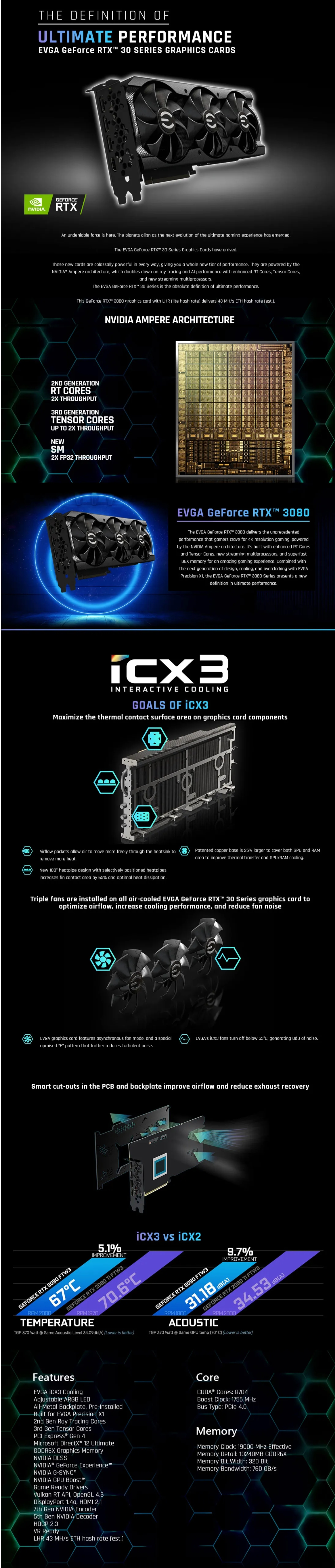 A large marketing image providing additional information about the product eVGA GeForce RTX 3080 XC3 ULTRA Gaming 10GB GDDR6X LHR - Additional alt info not provided