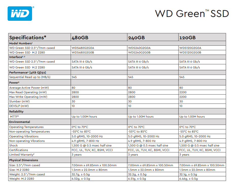 A large marketing image providing additional information about the product WD Green 480GB 3D NAND M.2 SSD - Additional alt info not provided