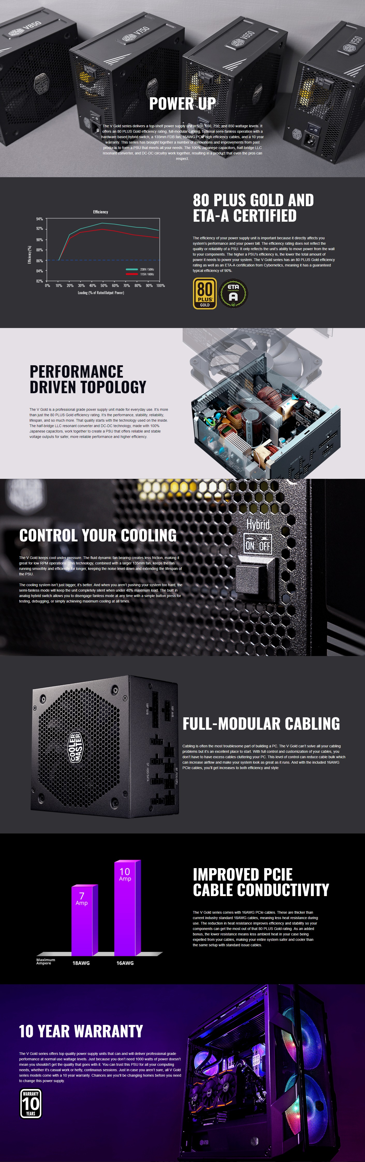 A large marketing image providing additional information about the product Cooler Master V 750W 80PLUS Gold Full Modular Power Supply - Additional alt info not provided