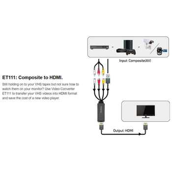Product image of AVerMedia ET111 Composite to HDMI Video Adapter - Click for product page of AVerMedia ET111 Composite to HDMI Video Adapter