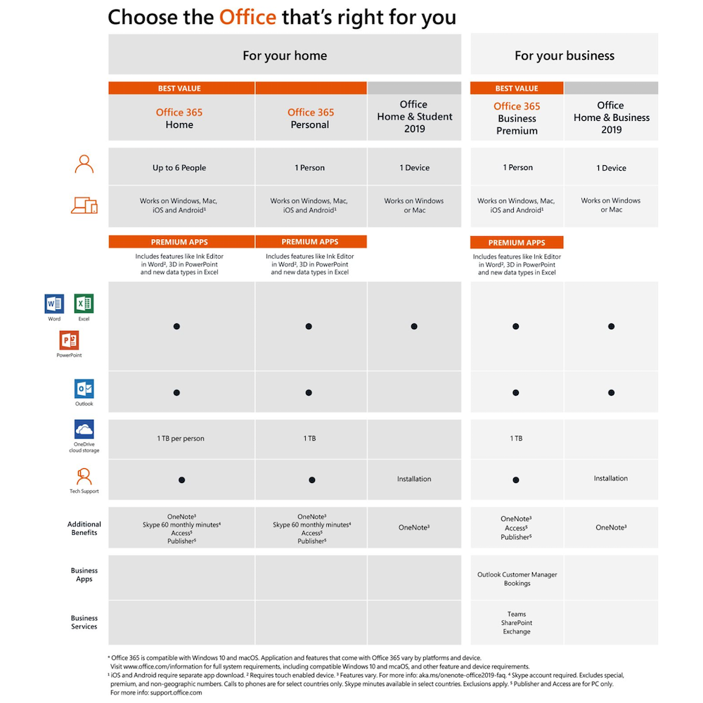 A large main feature product image of Microsoft Office 2019 Home and Student 1 User, 1 Device PC/Mac Retail PKC
