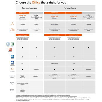 Product image of Microsoft Office 365 Business Premium 1YR Subscription PKC - Click for product page of Microsoft Office 365 Business Premium 1YR Subscription PKC